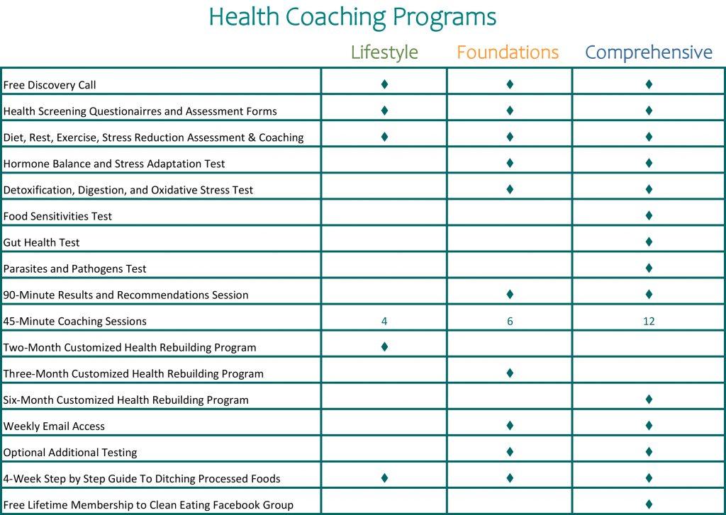 Functional Health Coaching P